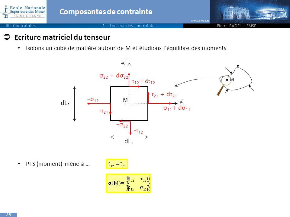 26 Composantes de contrainte  Ecriture matriciel du tenseur Isolons un cube de matière autour de M et étudions l'équilibre des moments PFS (moment) mène à … Pierre BADEL - EMSE M σ 22 + dσ 22 σ 11 + dσ 11 τ 21 + d τ 21 τ 12 + dτ 12 dL 1 M dL 2 -σ 11 -τ 21 -σ 22 -τ 12 III– Contraintes1 – Tenseur des contraintes