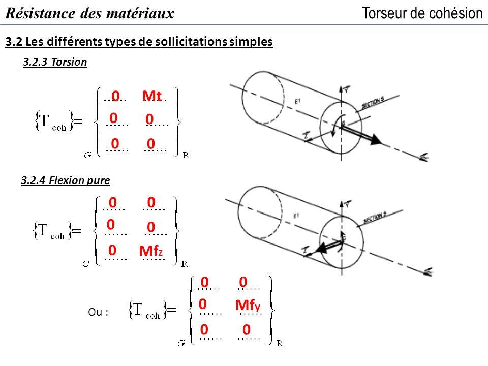 Résistance des matériaux Torseur de cohésion 3.2 Les différents types de sollicitations simples 3.2.3 Torsion 3.2.4 Flexion pure 0 0 0 0 0 Mt 0 0 0 Mf
