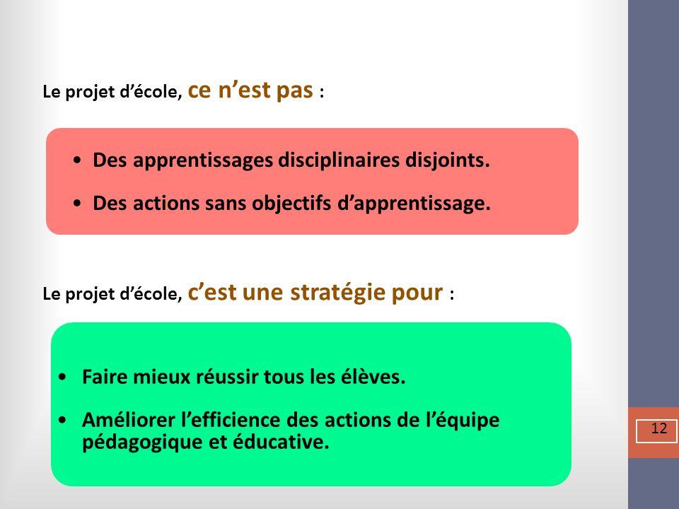 Des apprentissages disciplinaires disjoints. Des actions sans objectifs d'apprentissage.  Le projet d'école, ce n'est pas : Le projet d'école, c'est