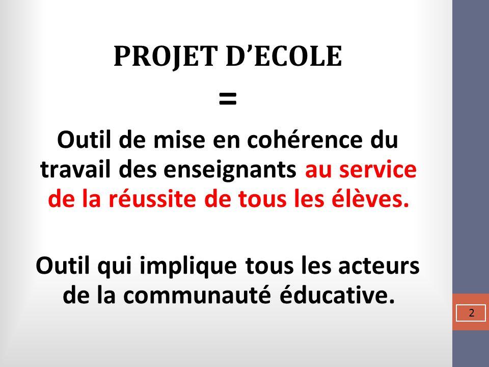 PROJET D'ECOLE = Outil de mise en cohérence du travail des enseignants au service de la réussite de tous les élèves. Outil qui implique tous les acteu