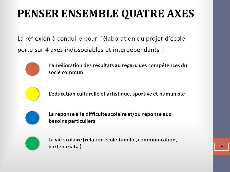 La réflexion à conduire pour l'élaboration du projet d'école porte sur 4 axes indissociables et interdépendants : PENSER ENSEMBLE QUATRE AXES  6 L'am
