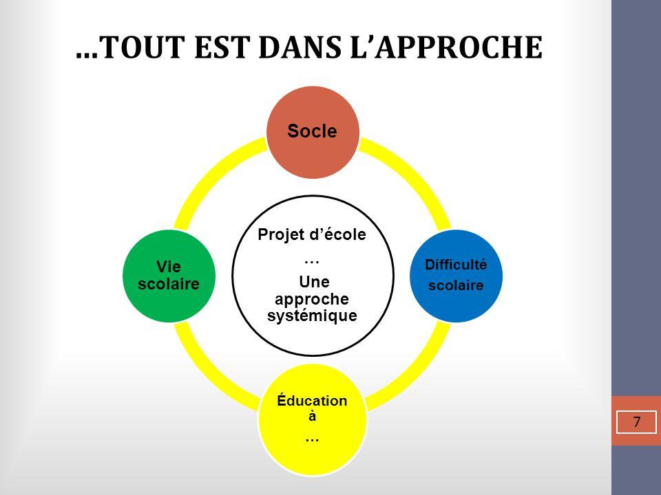 …TOUT EST DANS L'APPROCHE 7 Projet d'école … Une approche systémique Socle Difficulté scolaire Éducation à … Vie scolaire