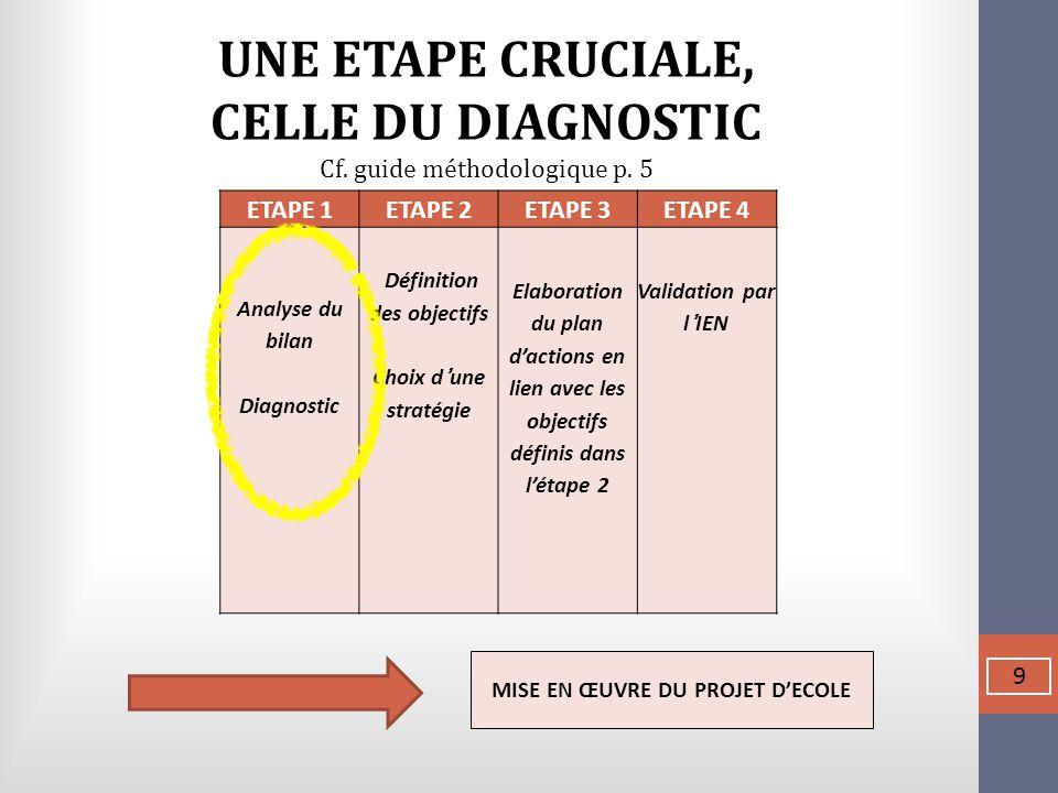 ETAPE 1ETAPE 2ETAPE 3ETAPE 4 Analyse du bilan Diagnostic Définition des objectifs Choix d'une stratégie Elaboration du plan d'actions en lien avec les