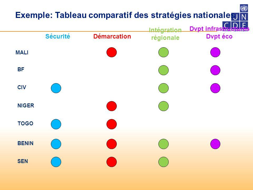 Exemple: Tableau comparatif des stratégies nationales MALI BF CIV NIGER BENIN TOGO SEN SécuritéDémarcation Intégration régionale Dvpt infrastructures Dvpt éco