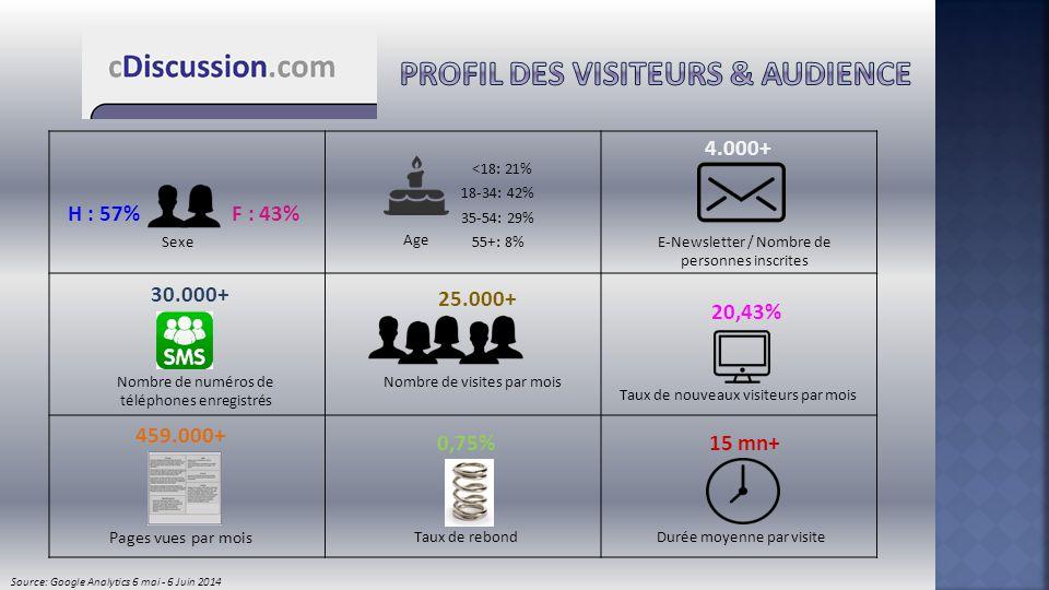 Sexe H : 57%F : 43% Age 18-34: 42% 35-54: 29% 55+: 8% <18: 21% 4.000+ E-Newsletter / Nombre de personnes inscrites 25.000+ Nombre de visites par mois
