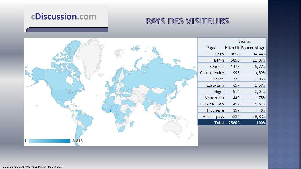 Pays Visites EffectifPourcentage Togo881834,44% Bénin585622,87% Sénégal14785,77% Côte d'Ivoire9953,89% France7292,85% Etats-Unis6572,57% Niger5162,02%