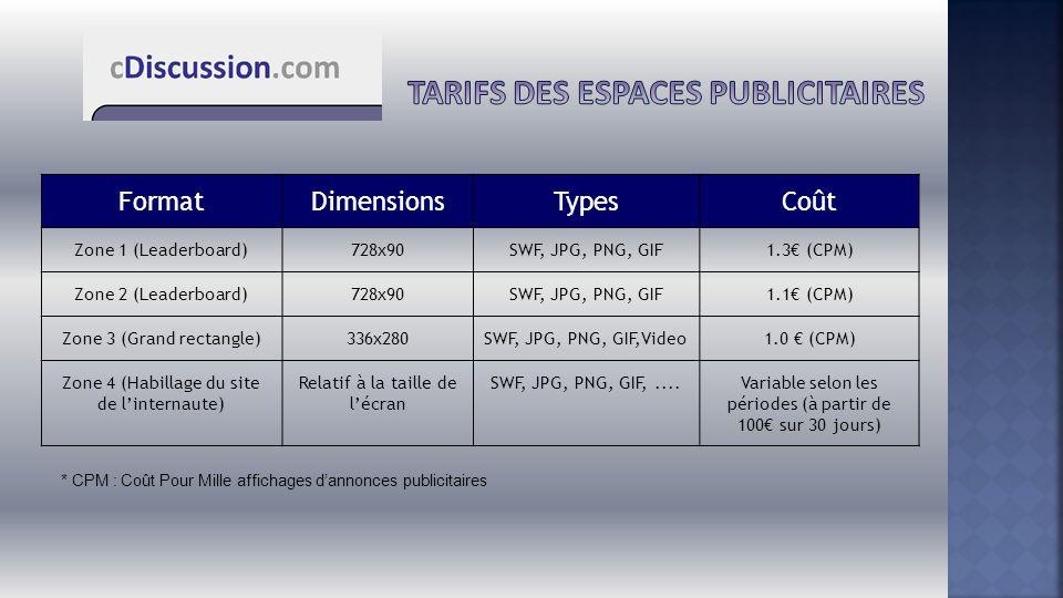 FormatDimensionsTypesCoût Zone 1 (Leaderboard)728x90SWF, JPG, PNG, GIF1.3€ (CPM) Zone 2 (Leaderboard)728x90SWF, JPG, PNG, GIF1.1€ (CPM) Zone 3 (Grand