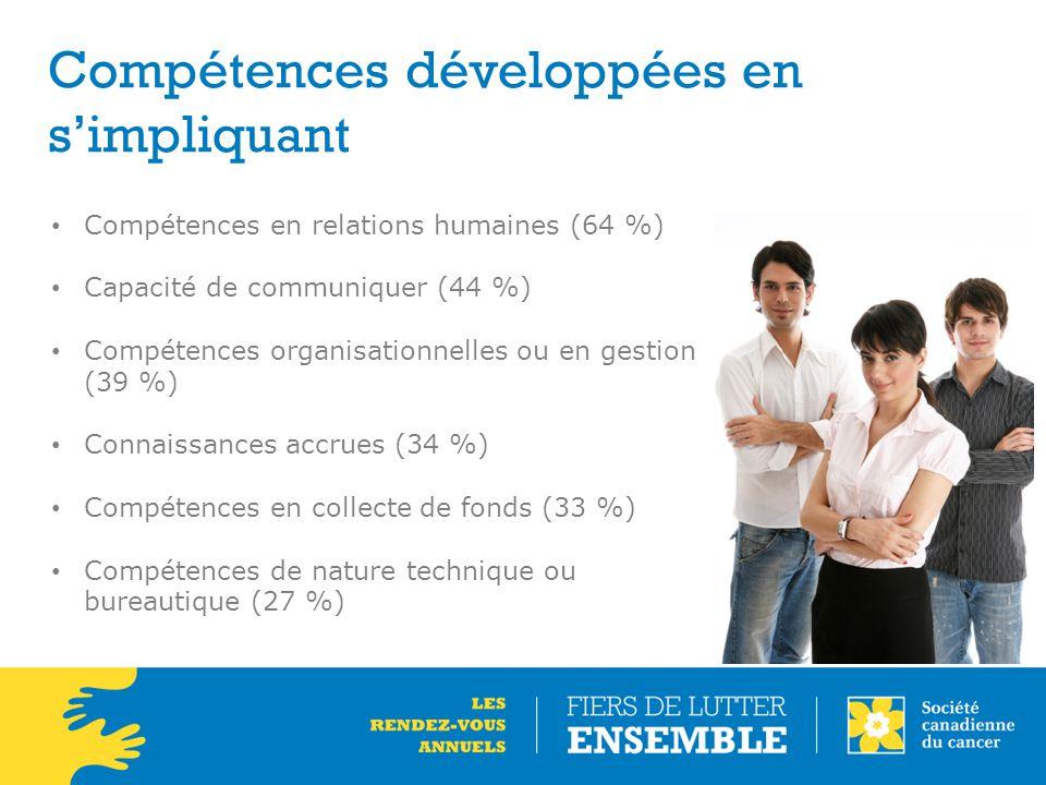 Compétences développées en s'impliquant Compétences en relations humaines (64 %) Capacité de communiquer (44 %) Compétences organisationnelles ou en g