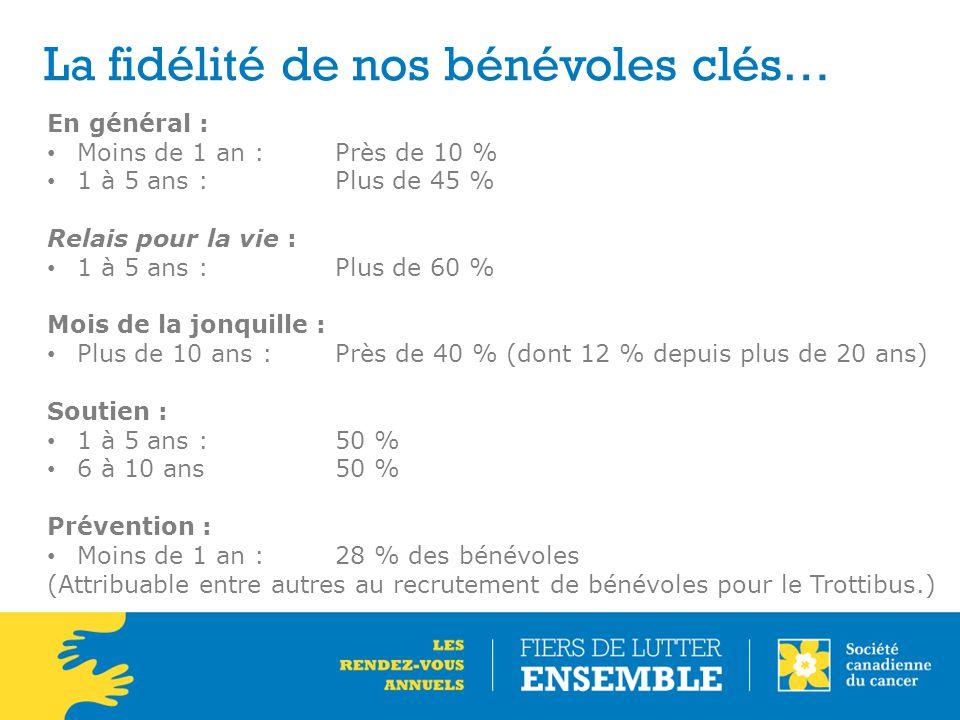 La fidélité de nos bénévoles clés… En général : Moins de 1 an :Près de 10 % 1 à 5 ans : Plus de 45 % Relais pour la vie : 1 à 5 ans : Plus de 60 % Moi