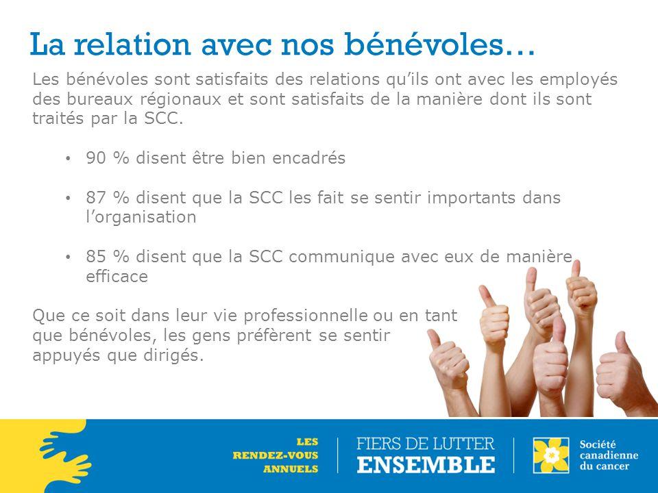La relation avec nos bénévoles… Les bénévoles sont satisfaits des relations qu'ils ont avec les employés des bureaux régionaux et sont satisfaits de l