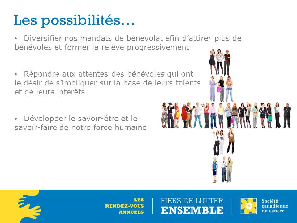 Les possibilités… Diversifier nos mandats de bénévolat afin d'attirer plus de bénévoles et former la relève progressivement Répondre aux attentes des