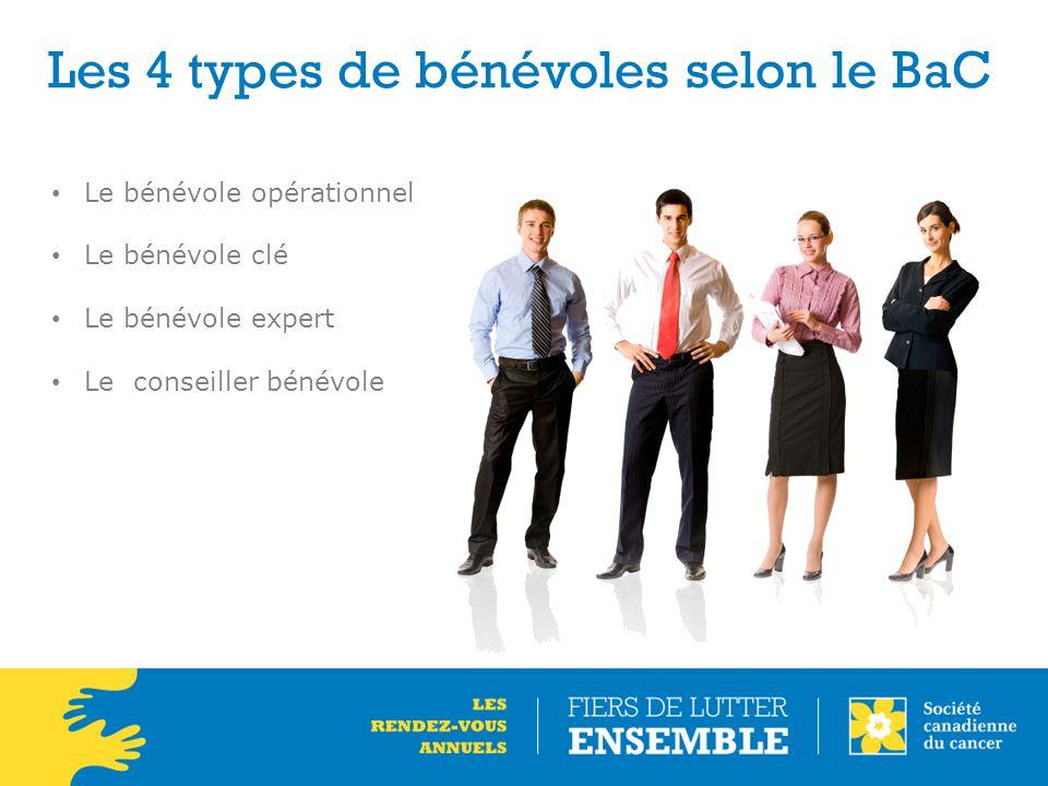Les 4 types de bénévoles selon le BaC Le bénévole opérationnel Le bénévole clé Le bénévole expert Le conseiller bénévole