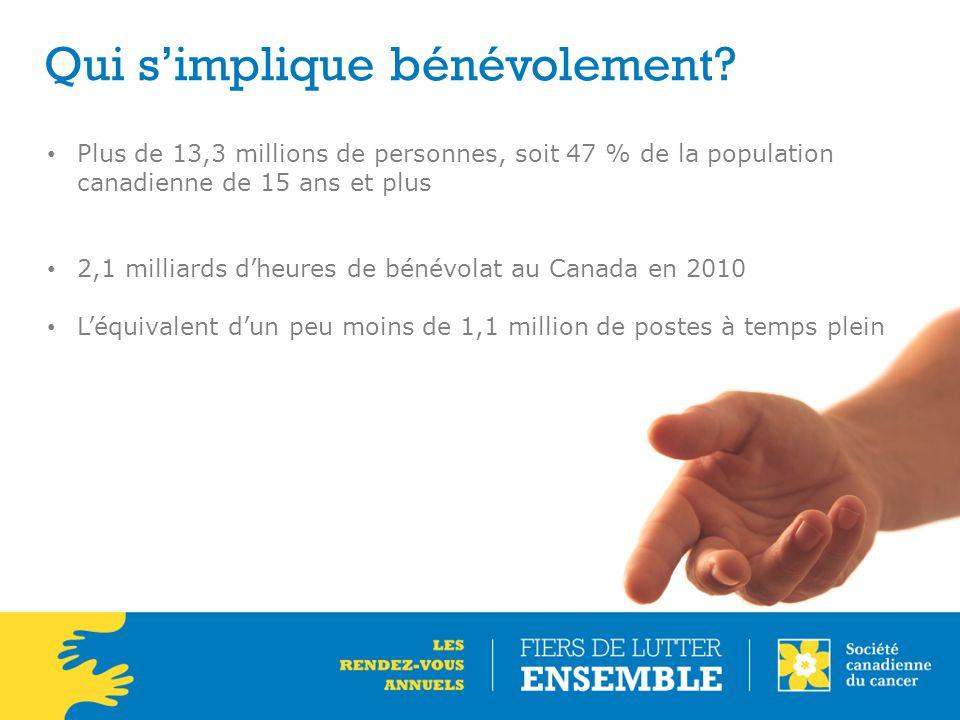 Qui s'implique bénévolement? Plus de 13,3 millions de personnes, soit 47 % de la population canadienne de 15 ans et plus 2,1 milliards d'heures de bén