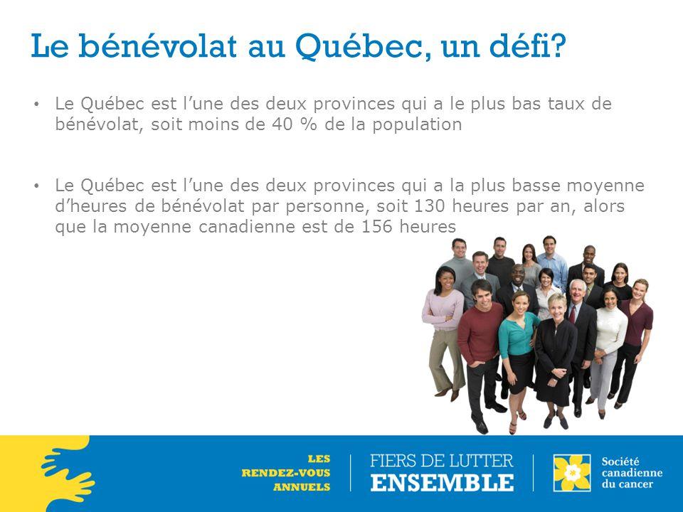 Le bénévolat au Québec, un défi? Le Québec est l'une des deux provinces qui a le plus bas taux de bénévolat, soit moins de 40 % de la population Le Qu