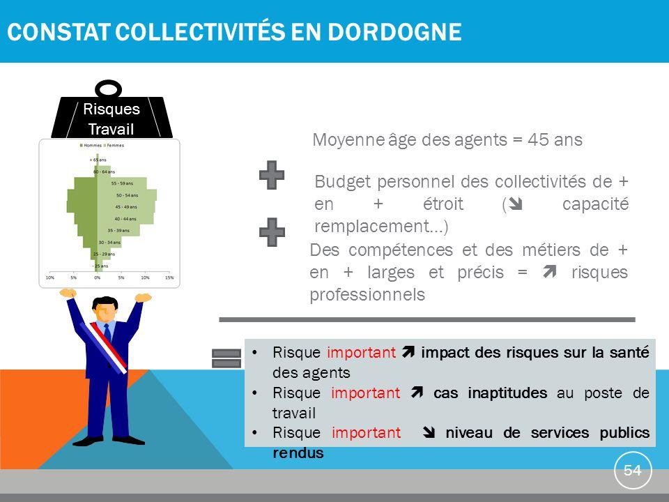 CONSTAT COLLECTIVITÉS EN DORDOGNE 54 Moyenne âge des agents = 45 ans Budget personnel des collectivités de + en + étroit (  capacité remplacement…) D