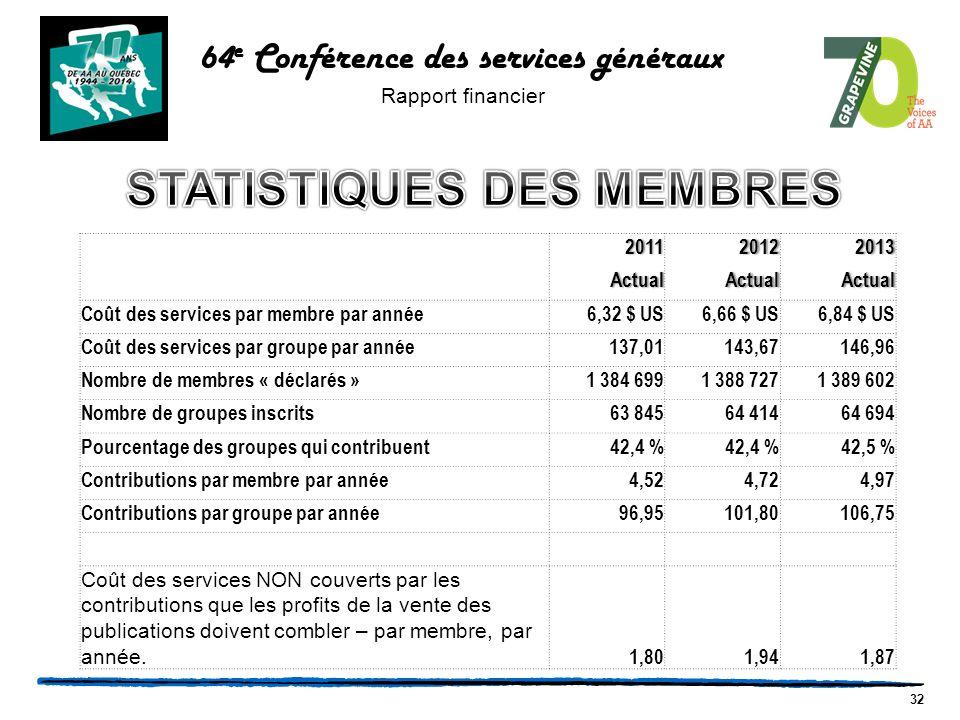 32 64 e Conférence des services généraux Rapport financier 201120122013 ActualActualActual Coût des services par membre par année6,32 $ US6,66 $ US6,84 $ US Coût des services par groupe par année137,01143,67146,96 Nombre de membres « déclarés »1 384 6991 388 7271 389 602 Nombre de groupes inscrits63 84564 41464 694 Pourcentage des groupes qui contribuent42,4 % 42,5 % Contributions par membre par année4,524,724,97 Contributions par groupe par année96,95101,80106,75 Coût des services NON couverts par les contributions que les profits de la vente des publications doivent combler – par membre, par année.