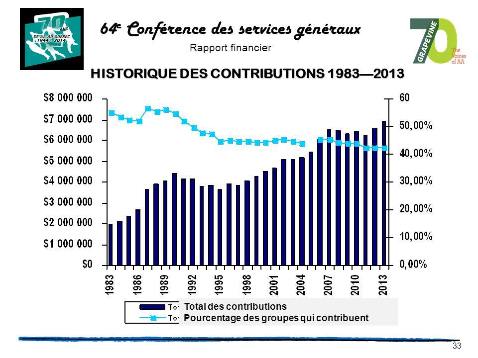 CONTRIBUTION HISTORY: 1983—2013 33 Total des contributions Pourcentage des groupes qui contribuent HISTORIQUE DES CONTRIBUTIONS 1983—2013 64 e Conférence des services généraux Rapport financier