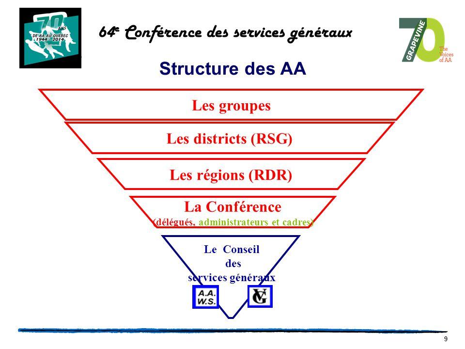 9 64 e Conférence des services généraux Structure des AA Les groupes Les districts (RSG) Les régions (RDR) La Conférence (délégués, administrateurs et cadres) Le Conseil des services généraux