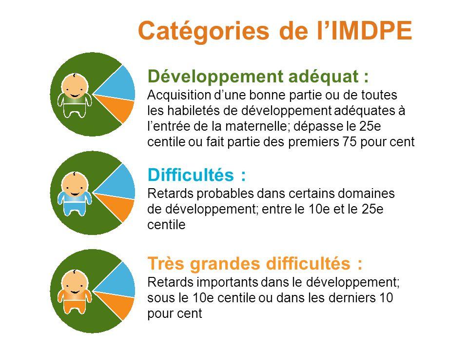 IMDPE : 5 zones de développement Maturité émotionnelle Communication et connaissances générales Aptitudes sociales Santé physique et bienêtre Langage et développement cognitif