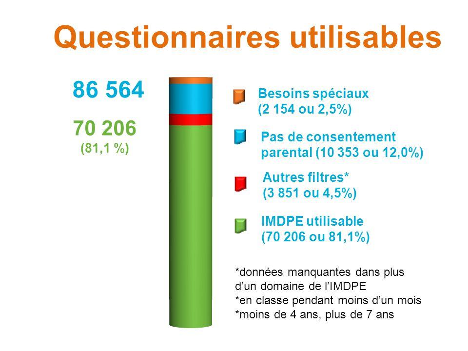 Analyse de l'IMDPE  On ne peut pas utiliser tous les questionnaires  86 564 questionnaires recueillis  70 206 questionnaires que l'on peut utiliser Voici pourquoi :