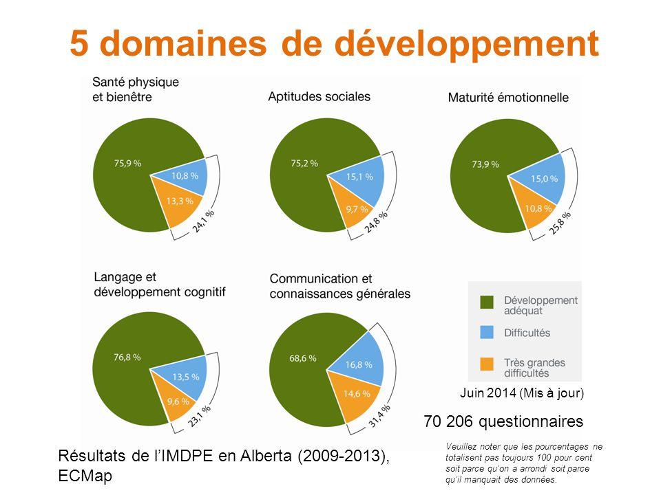 Données de référence de l'Alberta  Servent de référence à une comparaison ultérieure  Données fusionnées (2009 – 2013) fournissent des résultats plus complets et plus représentatifs  Disponibles à l'échelle provinciale, communautaire et sous-communautaire