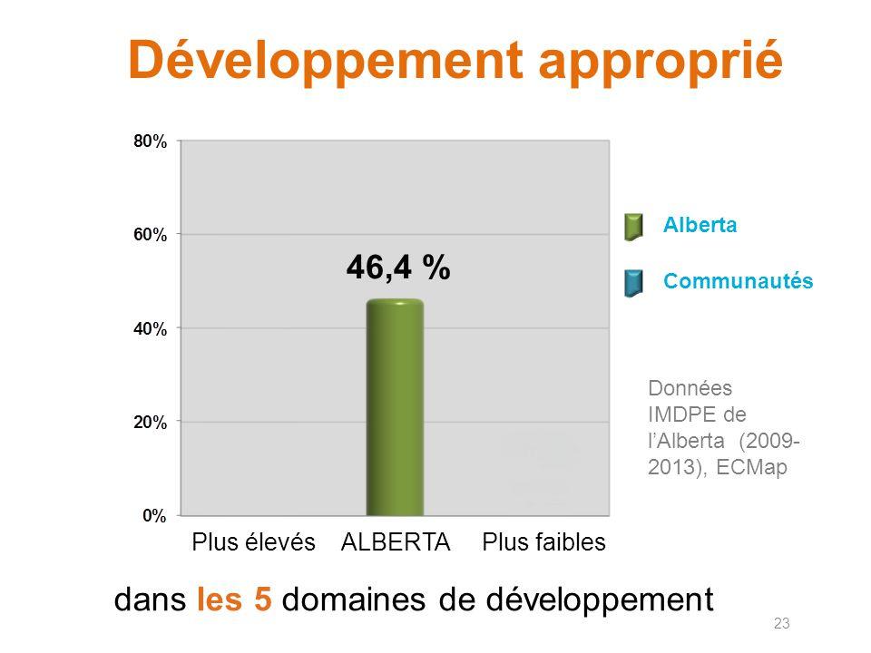 5 domaines de développement Résultats de l'IMDPE en Alberta (2009-2013), ECMap 70 206 questionnaires Veuillez noter que les pourcentages ne totalisent pas toujours 100 pour cent soit parce qu'on a arrondi soit parce qu'il manquait des données.