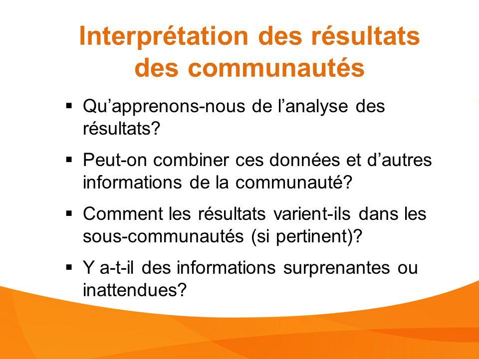 [Insérer les résultats des communautés ici ou sur plusieurs diapositives.