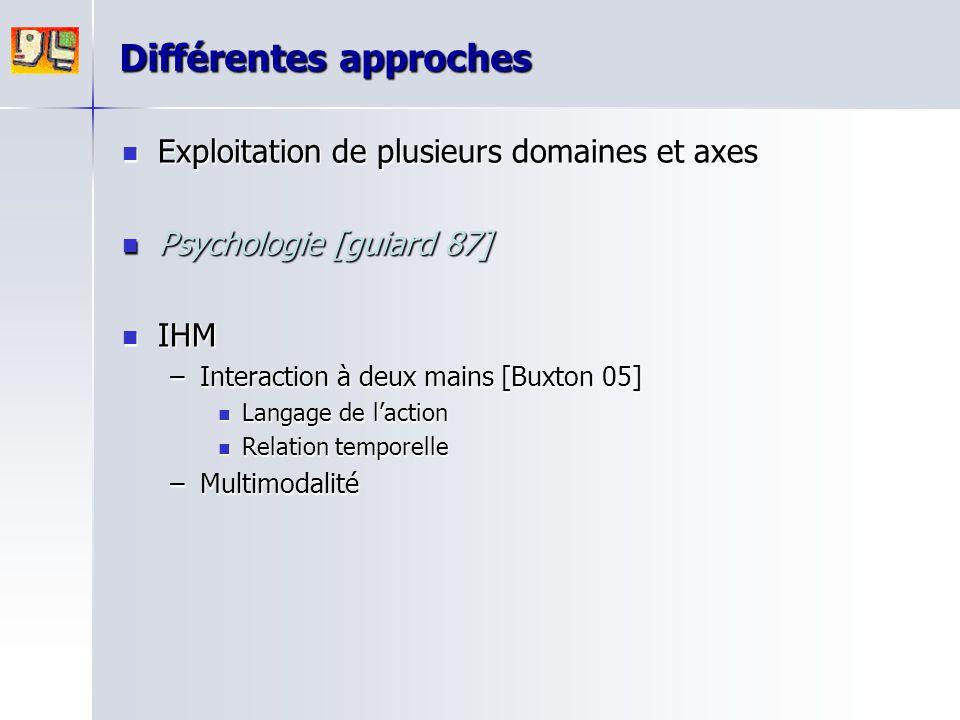 Différentes approches Exploitation de plusieurs domaines et axes Exploitation de plusieurs domaines et axes Psychologie [guiard 87] Psychologie [guiar