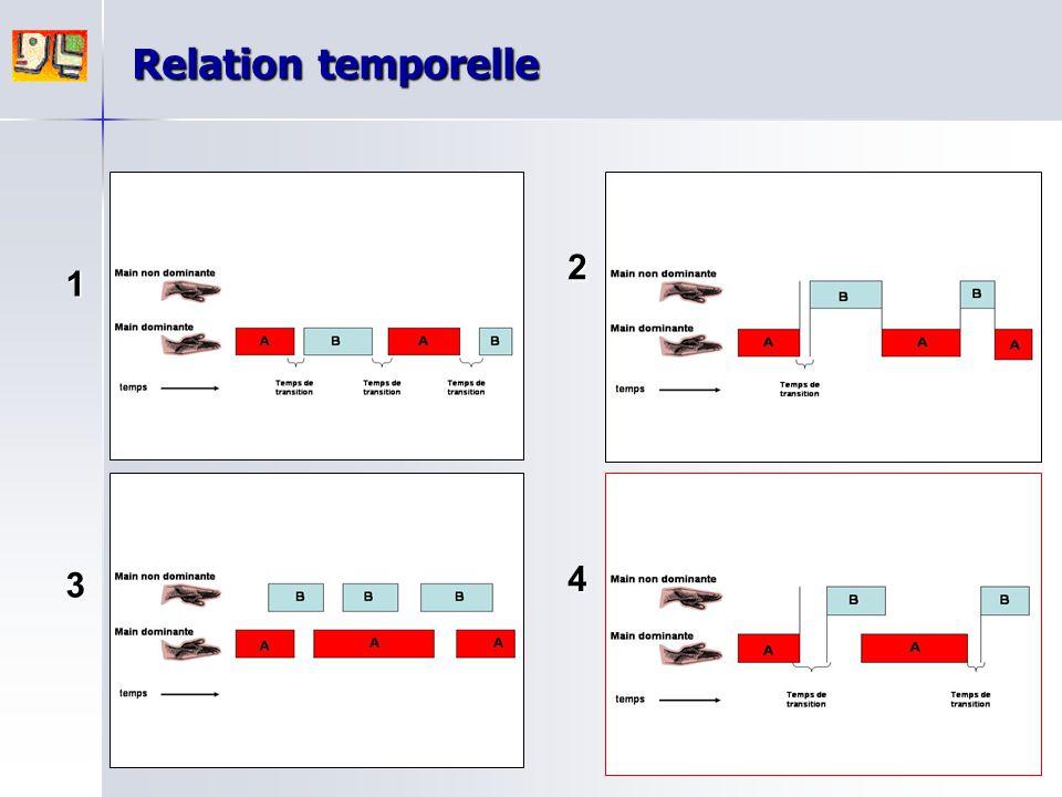 1 2 3 4 Relation temporelle