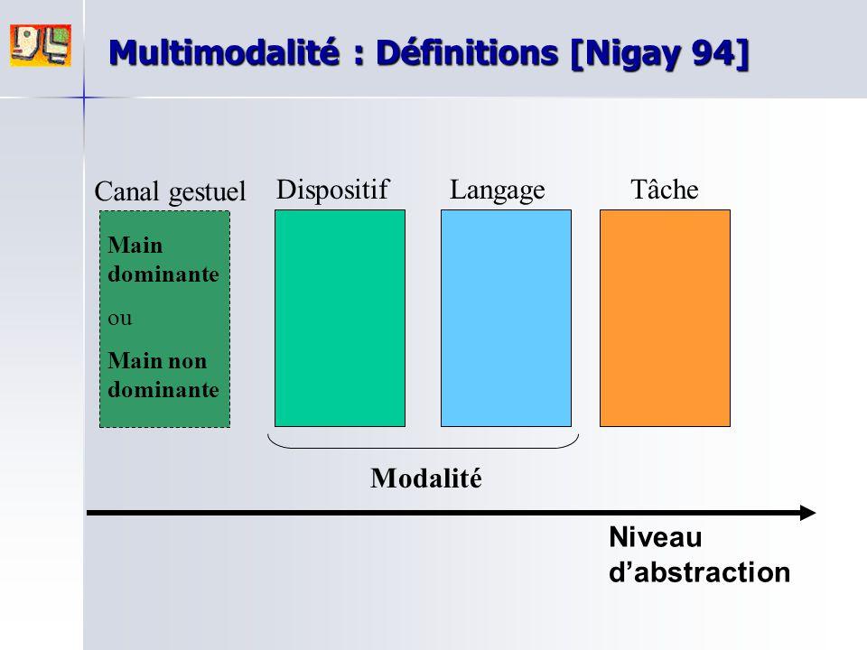 DispositifLangageTâche Modalité Canal gestuel Main dominante ou Main non dominante Niveau d'abstraction Multimodalité : Définitions [Nigay 94]