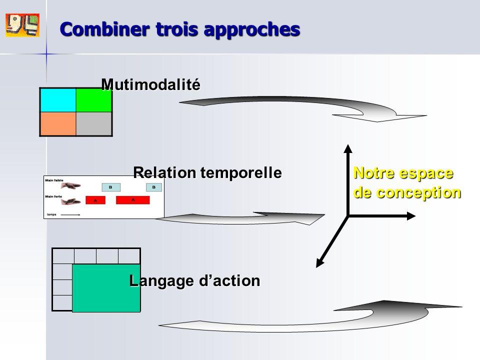 Mutimodalité Relation temporelle Langage d'action Notre espace de conception Combiner trois approches