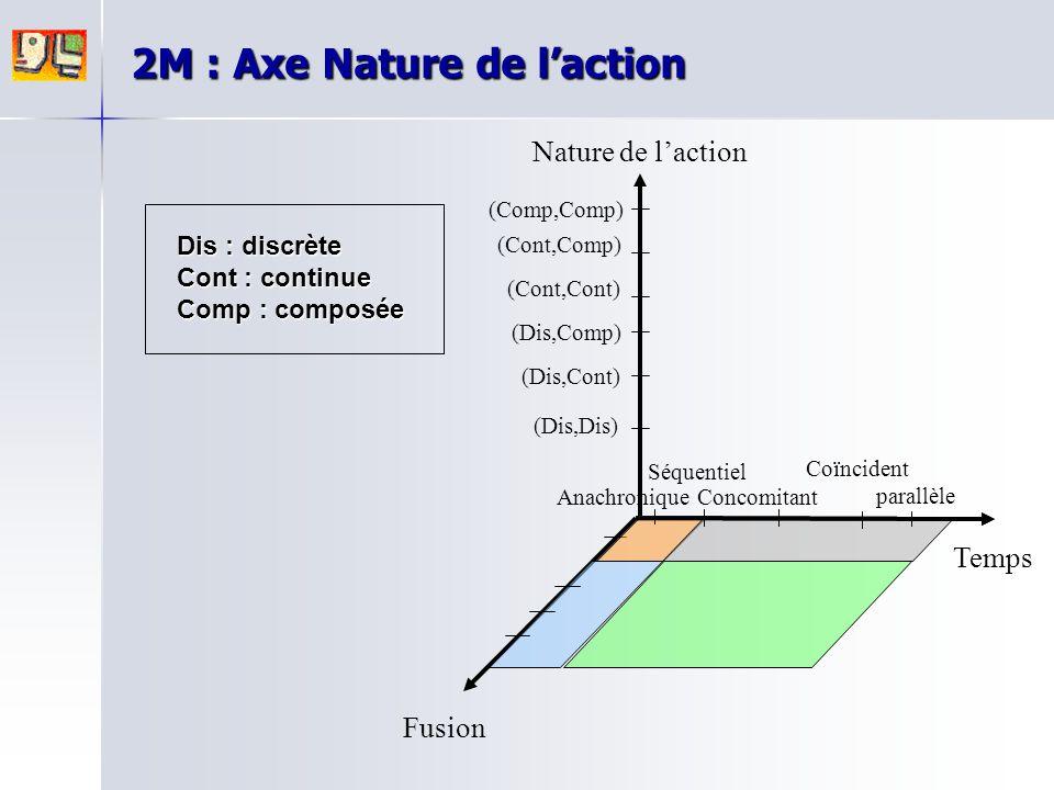Nature de l'action Fusion Temps parallèle Anachronique Séquentiel Concomitant Coïncident 2M : Axe Nature de l'action (Dis,Cont) (Dis,Dis) (Dis,Comp) (