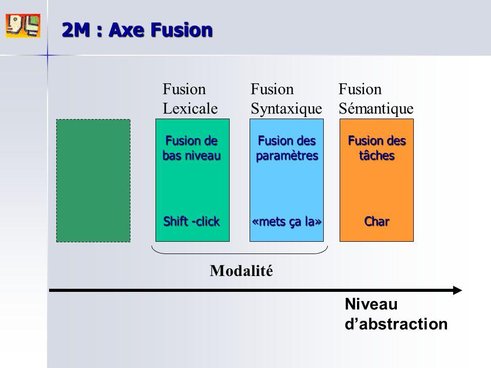 Fusion Lexicale Fusion Syntaxique Fusion Sémantique Modalité Niveau d'abstraction 2M : Axe Fusion Fusion de bas niveau Shift -click Fusion des paramèt