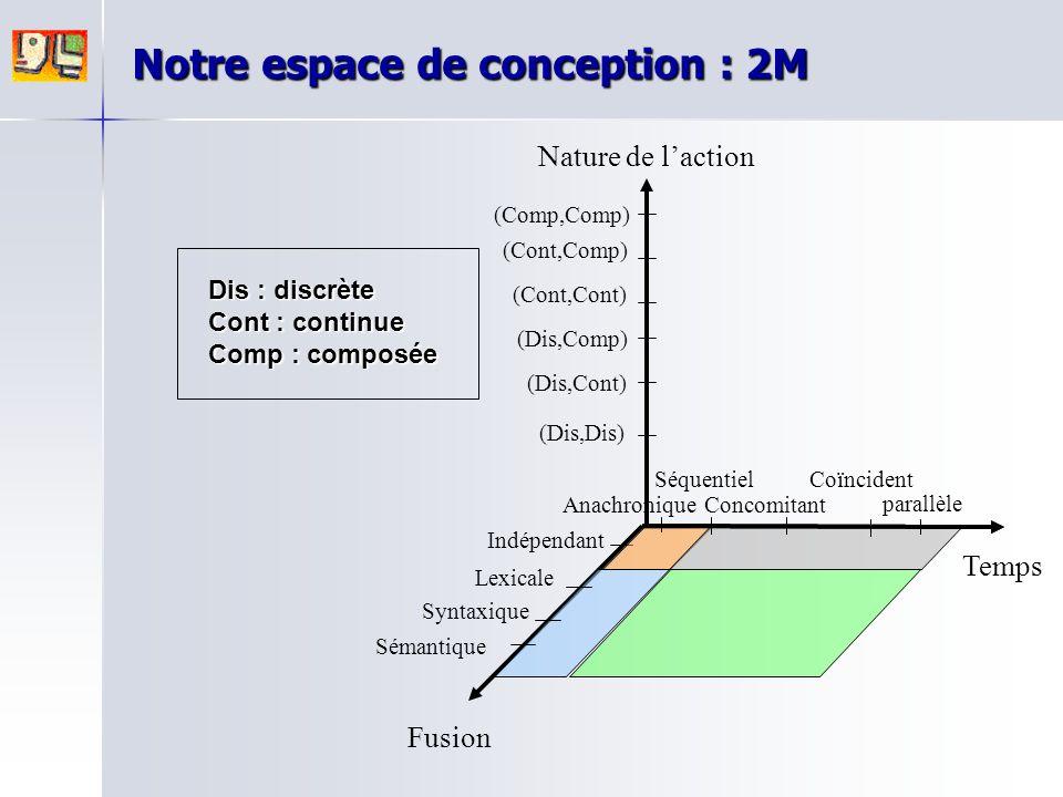 Dis : discrète Cont : continue Comp : composée Notre espace de conception : 2M Nature de l'action Fusion Temps parallèle Anachronique Séquentiel Conco