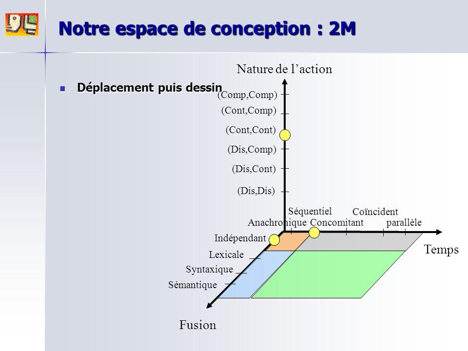 Notre espace de conception : 2M Déplacement puis dessin Déplacement puis dessin Nature de l'action Fusion Temps parallèle Anachronique Séquentiel Conc