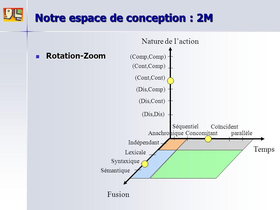 Notre espace de conception : 2M Rotation-Zoom Rotation-Zoom Nature de l'action Fusion Temps parallèle Anachronique Séquentiel Concomitant Coïncident (