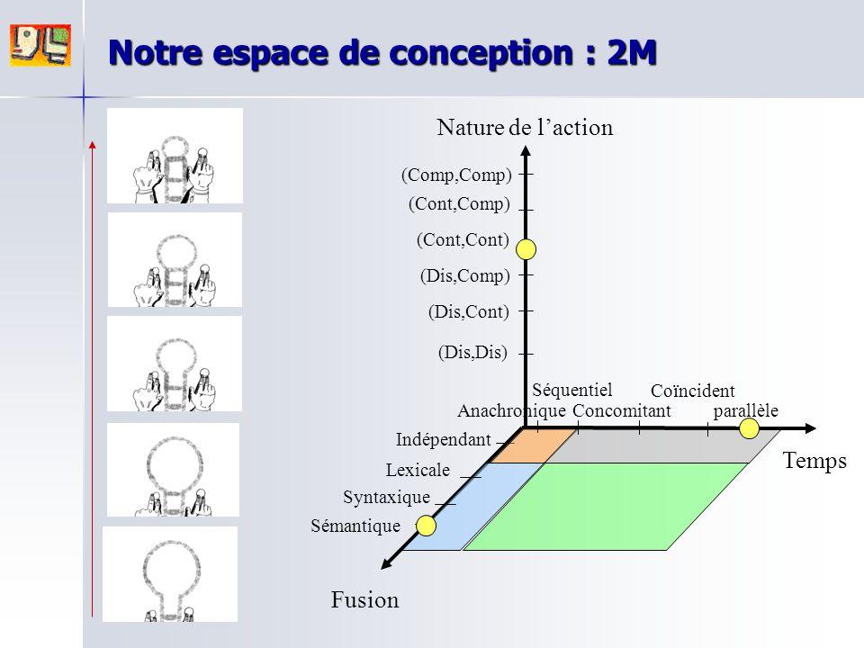 Notre espace de conception : 2M Nature de l'action Fusion Temps parallèle Anachronique Séquentiel Concomitant Coïncident (Dis,Cont) (Dis,Dis) (Dis,Com