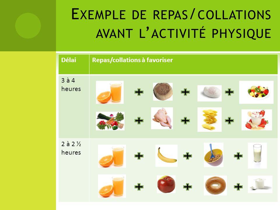 E XEMPLE DE REPAS / COLLATIONS AVANT L ' ACTIVITÉ PHYSIQUE DélaiRepas/collations à favoriser 3 à 4 heures 2 à 2 ½ heures