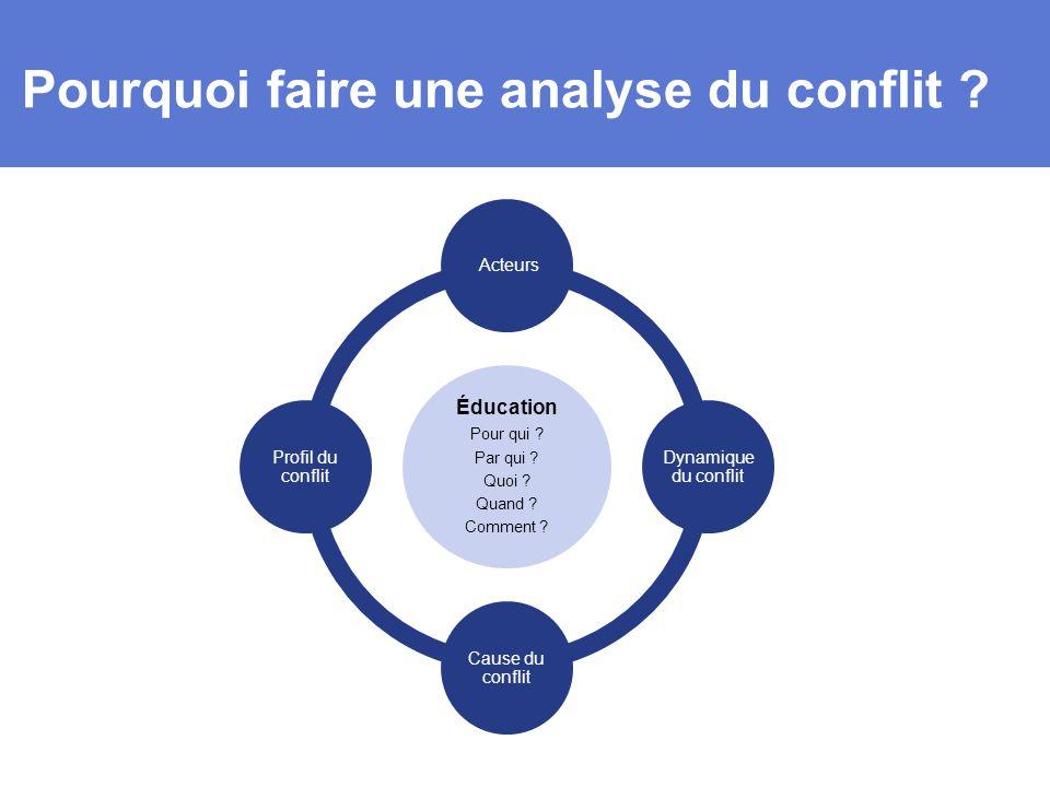 Pourquoi faire une analyse du conflit .Éducation Pour qui .