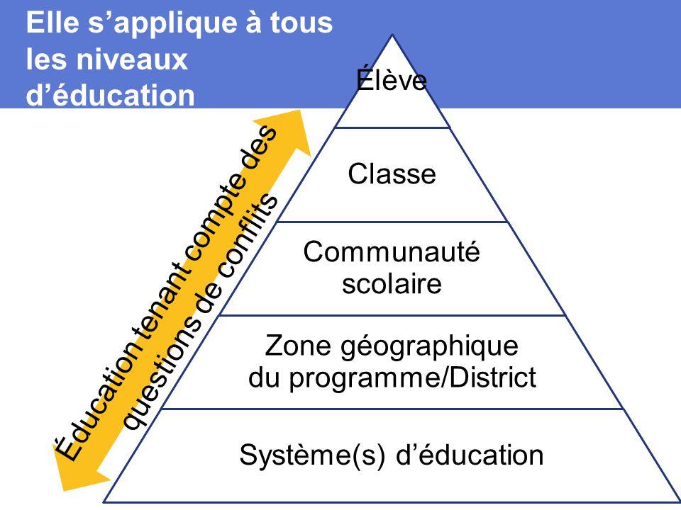 Élève Classe Communauté scolaire Zone géographique du programme/District Système(s) d'éducation Elle s'applique à tous les niveaux d'éducation Éducation tenant compte des questions de conflits