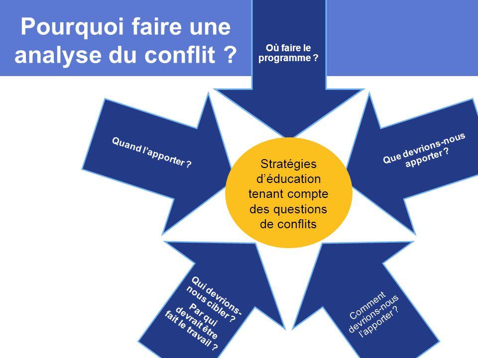 Pourquoi faire une analyse du conflit .Où faire le programme .