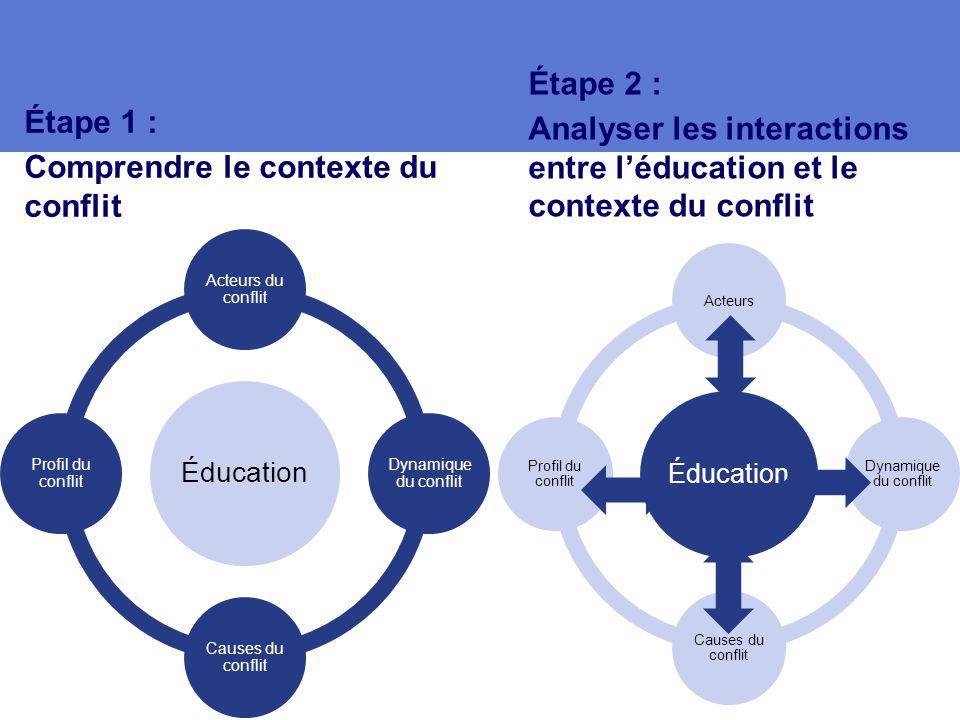 Étape 1 : Comprendre le contexte du conflit Étape 2 : Analyser les interactions entre l'éducation et le contexte du conflit Éducation Acteurs du conflit Dynamique du conflit Causes du conflit Profil du conflit Éducation Acteurs Dynamique du conflit Causes du conflit Profil du conflit