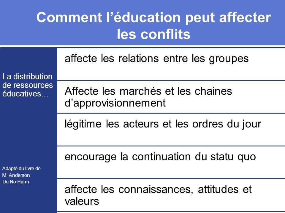 Comment l'éducation peut affecter les conflits La distribution de ressources éducatives… Adapté du livre de M.