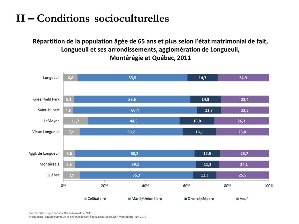 II – Conditions socioculturelles