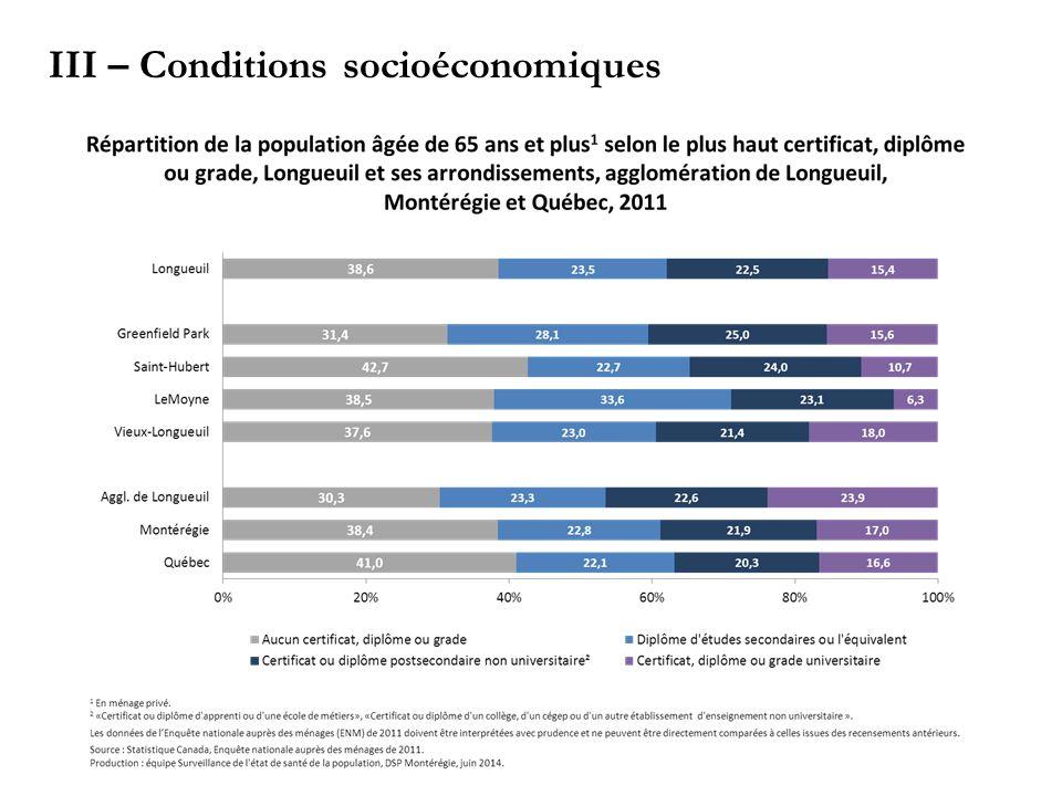 III – Conditions socioéconomiques