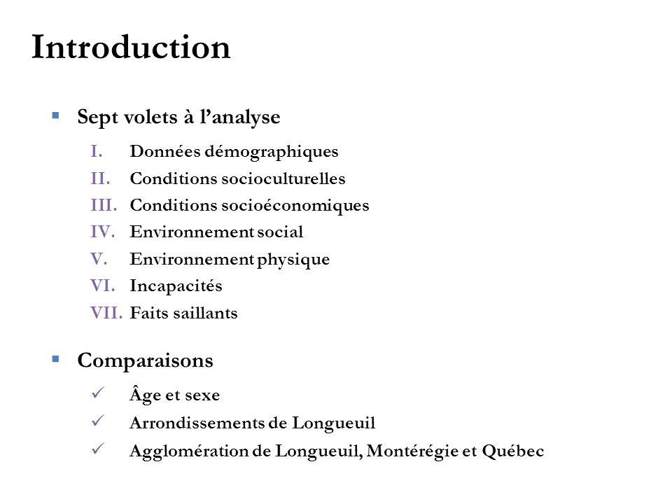  Sept volets à l'analyse I.Données démographiques II.Conditions socioculturelles III.Conditions socioéconomiques IV.Environnement social V.Environnem