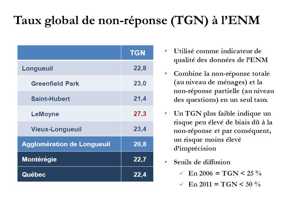 TGN Longueuil 22,8 Greenfield Park 23,0 Saint-Hubert 21,4 LeMoyne 27,3 Vieux-Longueuil 23,4 Agglomération de Longueuil 20,8 Montérégie 22,7 Québec 22,4 Utilisé comme indicateur de qualité des données de l'ENM Combine la non-réponse totale (au niveau de ménages) et la non-réponse partielle (au niveau des questions) en un seul taux Un TGN plus faible indique un risque peu élevé de biais dû à la non-réponse et par conséquent, un risque moins élevé d'imprécision Seuils de diffusion En 2006 = TGN < 25 % En 2011 = TGN < 50 % Taux global de non-réponse (TGN) à l'ENM