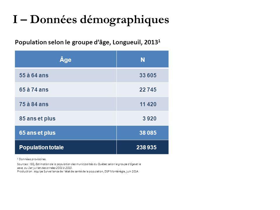 ÂgeN 55 à 64 ans 33 605 65 à 74 ans 22 745 75 à 84 ans 11 420 85 ans et plus 3 920 65 ans et plus 38 085 Population totale 238 935 I – Données démographiques Population selon le groupe d'âge, Longueuil, 2013 1 1 Données provisoires.