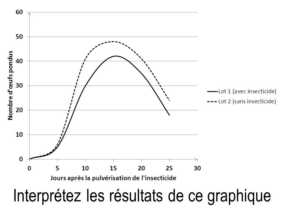 Interprétez les résultats de ce graphique