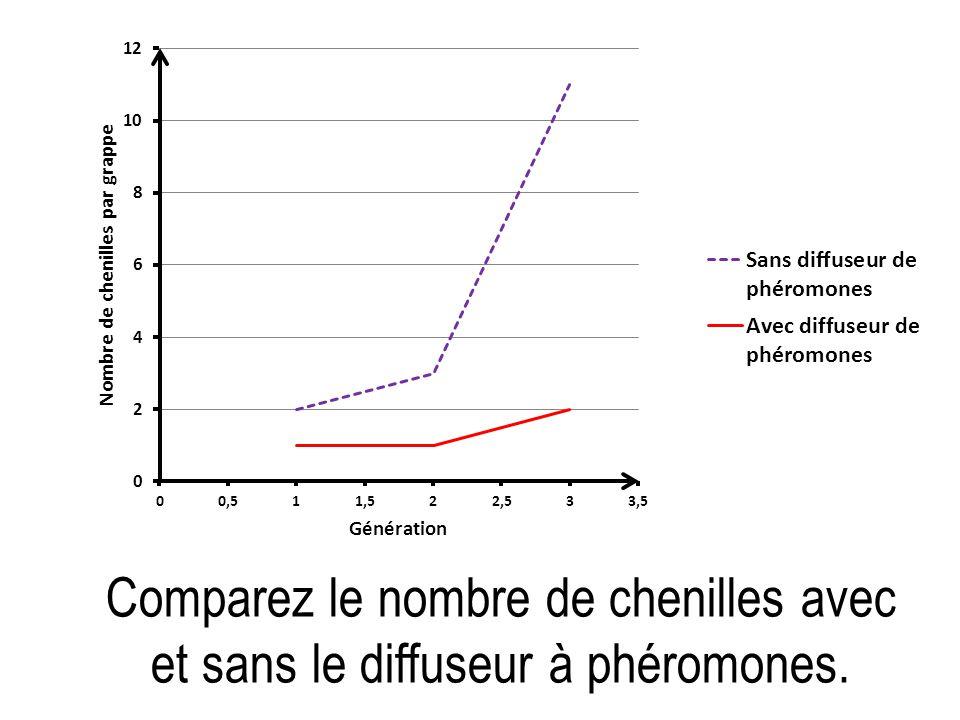 Comparez le nombre de chenilles avec et sans le diffuseur à phéromones.